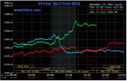 TTCK Mỹ giảm điểm, giá vàng vượt ra khỏi thế kìm kẹp ảnh 2