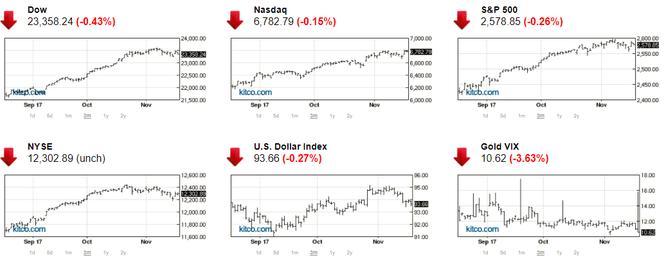 TTCK Mỹ giảm điểm, giá vàng vượt ra khỏi thế kìm kẹp ảnh 1