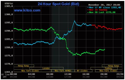 Thị trường Chứng khoán Châu Á khởi sắc, giá vàng suy yếu ảnh 1