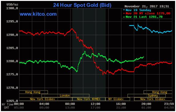Thị trường chứng khoán thiết lập đỉnh cao mới, giá vàng hồi phục ảnh 2