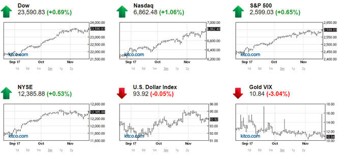 Thị trường chứng khoán thiết lập đỉnh cao mới, giá vàng hồi phục ảnh 1