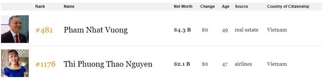 Thăng hạng chóng mặt, tỷ phú Phạm Nhật Vượng lọt top 500 người giàu nhất thế giới ảnh 1