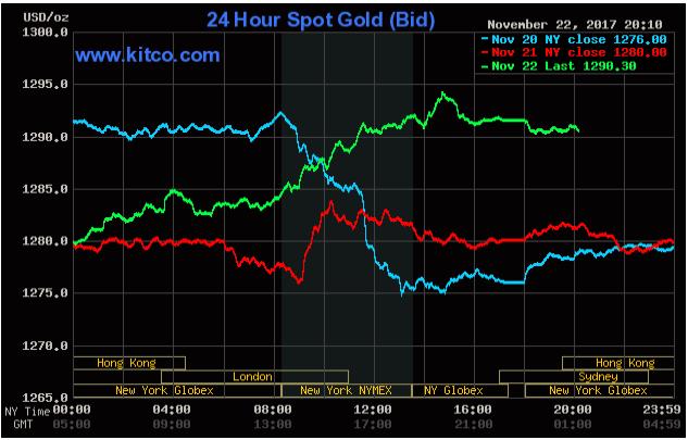 Chứng khoán Mỹ trầm lắng, giá vàng tăng mạnh nhờ số liệu kinh tế thấp hơn kỳ vọng ảnh 2