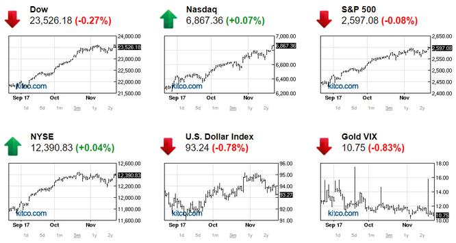 Chứng khoán Mỹ trầm lắng, giá vàng tăng mạnh nhờ số liệu kinh tế thấp hơn kỳ vọng ảnh 1