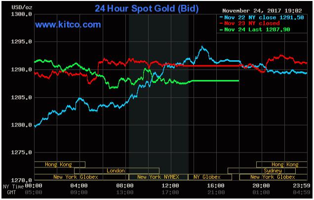 Thị trường chứng khoán Mỹ khởi sắc nhờ dữ liệu mua sắm, vàng bị chốt lời nhẹ ảnh 2