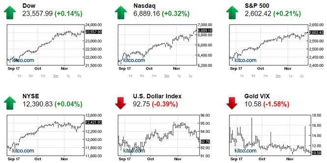 Thị trường chứng khoán Mỹ khởi sắc nhờ dữ liệu mua sắm, vàng bị chốt lời nhẹ ảnh 1