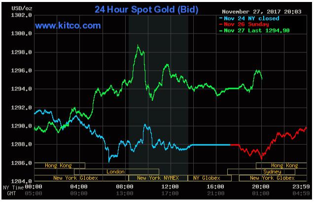 Cổ phiếu bán lẻ tỏa sáng, giá vàng bất ngờ tăng mạnh ảnh 1