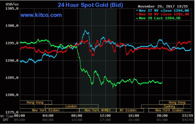 Nhà đầu tư tìm đến cổ phiếu ngân hàng, giá vàng sụt giảm ảnh 1
