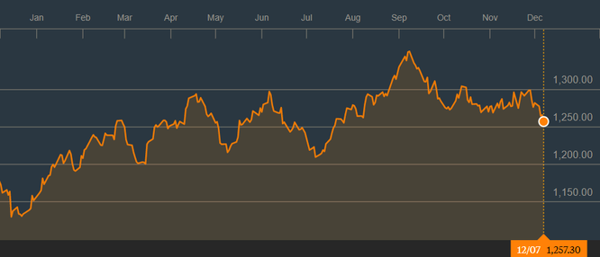 Giá vàng hôm nay 08/12: Giá vàng giảm xuống thấp nhất 4 tháng ảnh 1