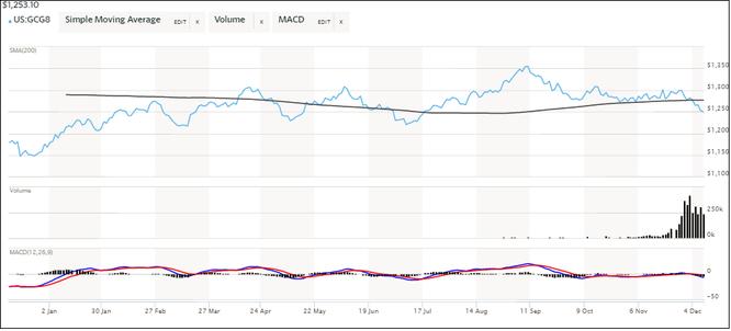 Giá vàng hôm nay (09/12): Giá vàng giảm nhiều nhất trong tuần kể từ tháng 5 ảnh 1