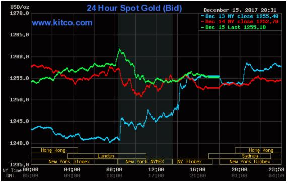 Giá vàng hôm nay 16/12: Giá vàng chấm dứt chuỗi 3 tuần giảm liên tiếp ảnh 1