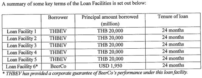 """ThaiBev dễ dàng """"xử lý"""" 5 tỷ USD mua Sabeco nhờ khả năng huy động vốn hoàn hảo ảnh 1"""