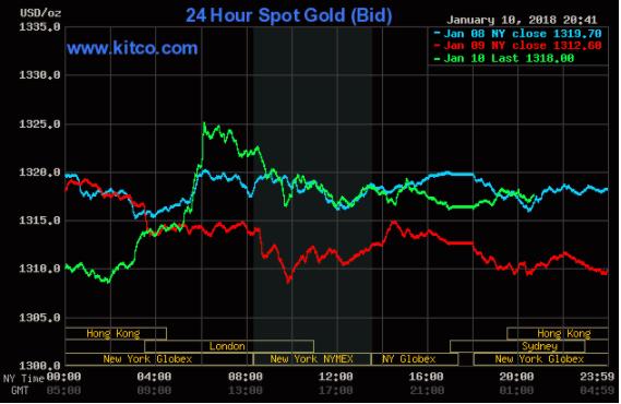 Giá vàng hôm nay 11/01: Giá vàng bật tăng, đạt đỉnh 4 tháng ảnh 1