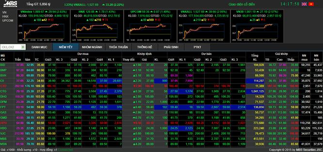 Thị trường chứng khoán tăng điểm mạnh chào xuân Mậu Tuất ảnh 1
