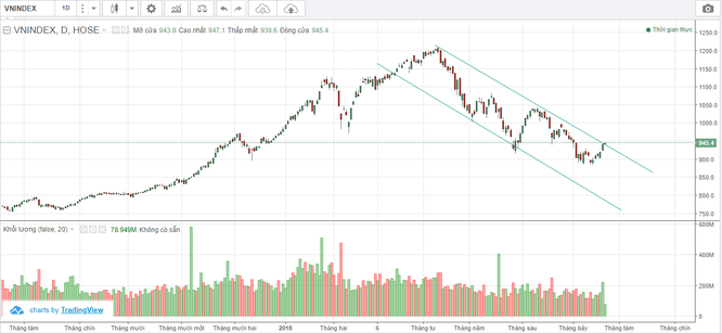 Thị trường chứng khoán cơ sở: Niềm tin đang trở lại? ảnh 1