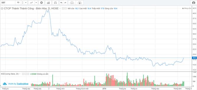 """Sau 1 năm sáp nhập BHS, cổ phiếu SBT đã đủ độ """"chín""""? ảnh 1"""