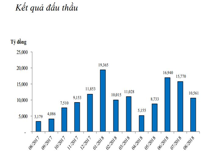 Ngân hàng Nhà nước bơm ròng hơn 17.300 tỷ đồng, lãi suất liên ngân hàng tăng mạnh ảnh 2
