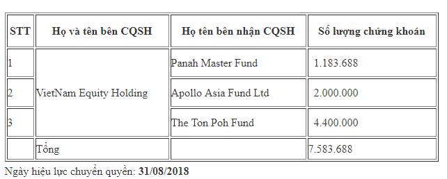 Quỹ Thái Lan dẫn đầu danh sách nhận chuyển nhượng hơn 7,5 triệu cổ phiếu FPT ảnh 1