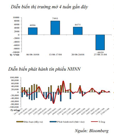 Thanh khoản thị trường cải thiện, NHNN hút ròng 3.157 tỷ đồng ảnh 1