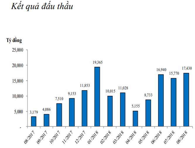 Thanh khoản thị trường cải thiện, NHNN hút ròng 3.157 tỷ đồng ảnh 2