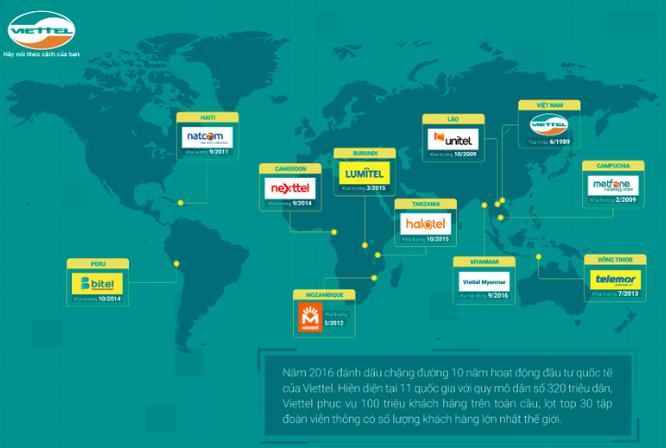 Viettel Global trước thềm niêm yết Upcom: Những thông tin đáng chú ý ảnh 1