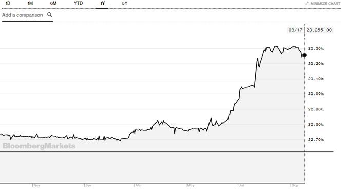 """Xuất siêu 2,47 tỷ USD trong nửa cuối tháng 8, NHNN có thêm """"dư địa"""" điều hành tỷ giá ảnh 1"""