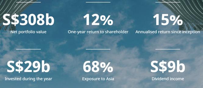 Temasek: Hình mẫu tiên phong về quản lý hiệu quả tài sản công của Singapore ảnh 1