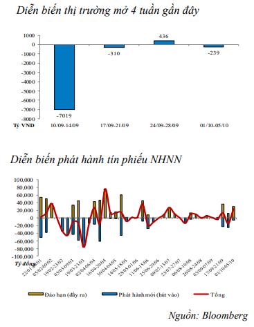 Tuần 1/10 – 5/10: Thanh khoản hệ thống eo hẹp, NHNN mạnh tay bơm ròng hơn 24.400 tỷ đồng ảnh 1