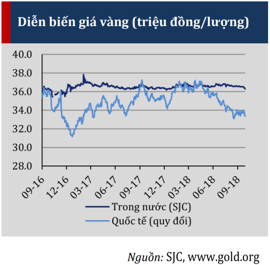 TS. Nguyễn Trí Hiếu: Chưa nên tham gia vào thị trường vàng trong các tháng tới! ảnh 1