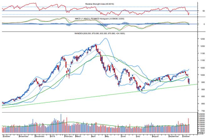 """TTCK tuần 8/10 – 12/10: Cảm xúc nhà đầu tư """"kịch biên độ"""" với VN-Index ảnh 1"""