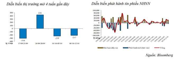 Tuần từ 8/10 – 12/10: NHNN tiếp tục bơm ròng 16.584 tỷ đồng ảnh 1