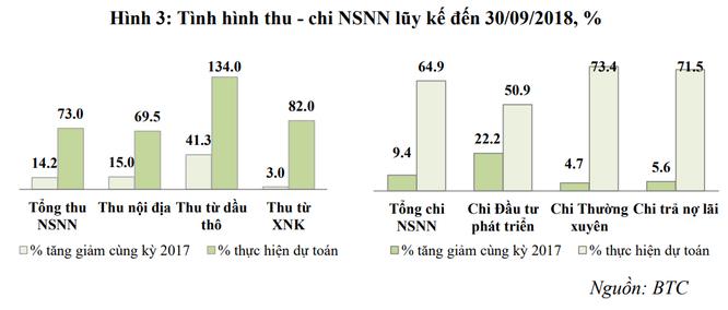Bội chi NSNN thấp nhất 3 năm, NFSC kiến nghị giải pháp tạo nguồn thu bền vững ảnh 1