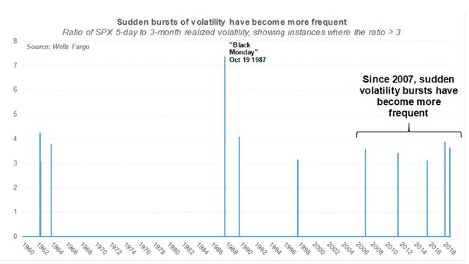 Các đợt sụt giảm bất ngờ trên thị trường chứng khoán đang diễn ra thường xuyên hơn ảnh 1