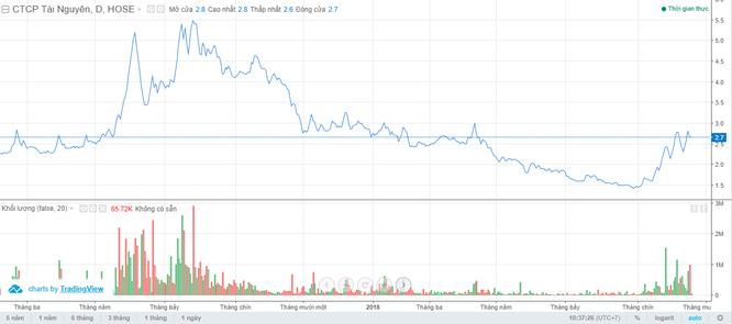 """Đấu giá cổ phần MBLand Holdings: Sự tham gia của """"sếp lớn"""" CTCP Tài Nguyên và """"người cũ"""" Tonkin Properties ảnh 1"""