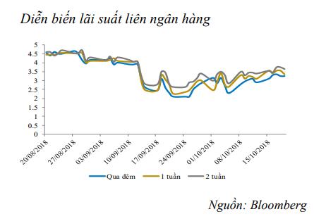 Tuần vừa rồi, NHNN chỉ bơm ròng 250 tỷ đồng vào thị trường ảnh 2