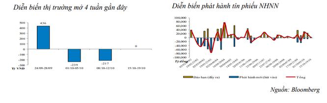 Tuần vừa rồi, NHNN chỉ bơm ròng 250 tỷ đồng vào thị trường ảnh 1