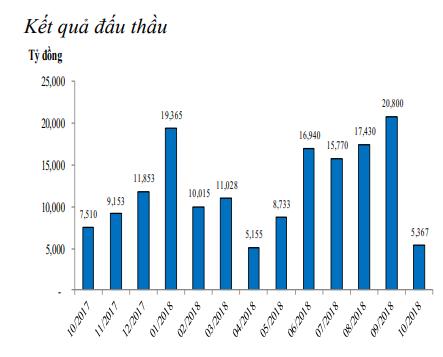 Tuần vừa rồi, NHNN chỉ bơm ròng 250 tỷ đồng vào thị trường ảnh 3
