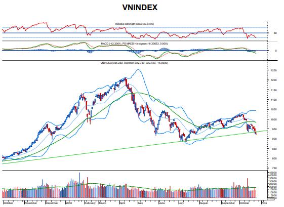 TTCK ngày 25/10: VN-Index tiếp tục dò đáy, tìm lại thanh khoản ảnh 1