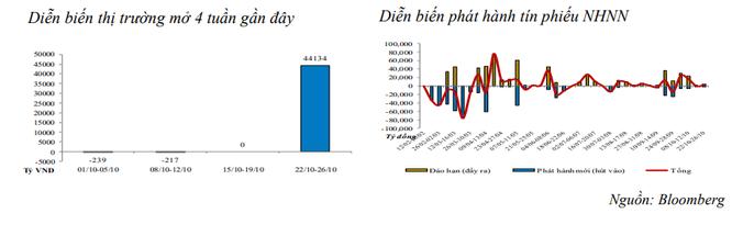 Hơn 46.400 tỷ đồng vừa được bơm ròng vào thị trường trong tuần vừa rồi ảnh 1