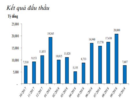 Hơn 46.400 tỷ đồng vừa được bơm ròng vào thị trường trong tuần vừa rồi ảnh 3