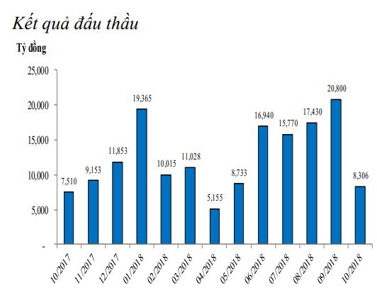 Bất ngờ đảo chiều, 6.485 tỷ đồng vừa được hút ròng khỏi thị trường ảnh 3