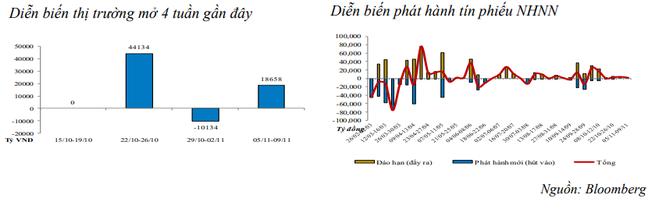 Tuần qua, NHNN bơm ròng trở lại vào hệ thống, giá trị tới 20.659 tỷ đồng ảnh 1