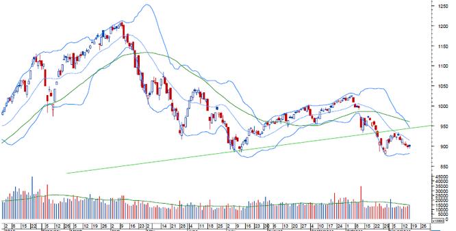 """Thị trường tuần 12/11-16/11: Giao dịch thiếu thanh khoản, cổ phiếu """"penny"""" sẽ lên ngôi? ảnh 1"""