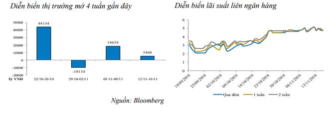Thanh khoản eo hẹp, NHNN bơm ròng 5.408 tỷ đồng vào hệ thống trong tuần qua ảnh 1