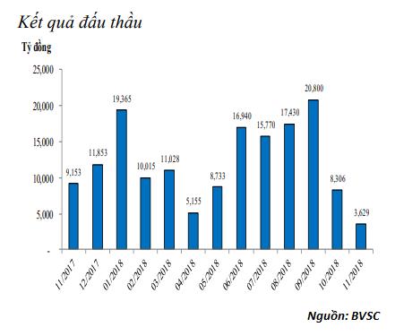 Thanh khoản eo hẹp, NHNN bơm ròng 5.408 tỷ đồng vào hệ thống trong tuần qua ảnh 2