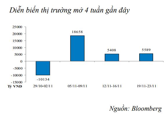 NHNN tiếp tục bơm ròng 5.589 tỷ đồng vào thị trường trong tuần qua ảnh 1