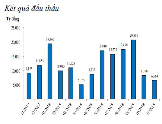 NHNN tiếp tục bơm ròng 5.589 tỷ đồng vào thị trường trong tuần qua ảnh 3