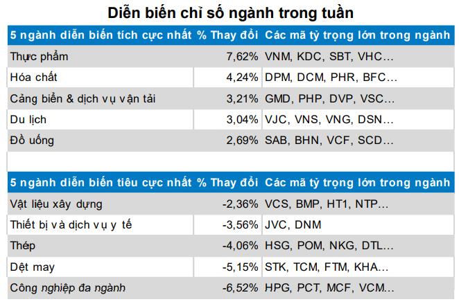TTCK tuần 26 - 30/11: Khối ngoại mua ròng trên HSX, nhiều cổ phiếu vốn hóa lớn diễn biến tích cực ảnh 1