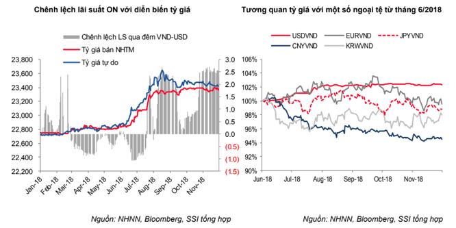 Lãi suất VND đạt mặt bằng cao trong suốt tháng 11 và tiếp tục duy trì trong ngắn hạn ảnh 3