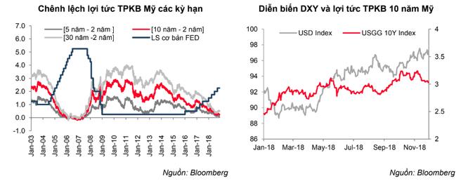 Lãi suất VND đạt mặt bằng cao trong suốt tháng 11 và tiếp tục duy trì trong ngắn hạn ảnh 1